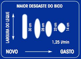 TEMAC bicos - desgaste